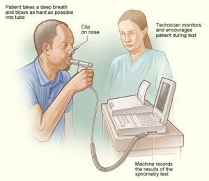 Illustrasi Penggunaan Alat Spirometry