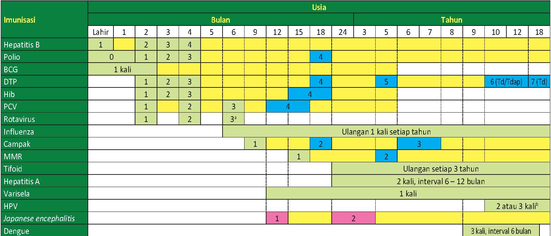jadwal-imunisasi-idai-2017